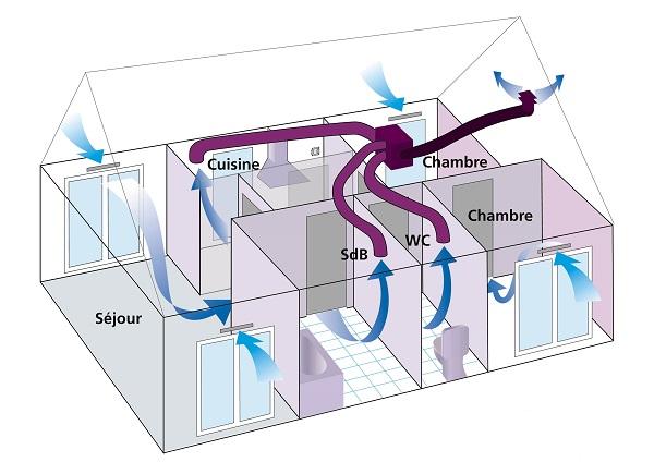 Schéma d'une VMC simple flux